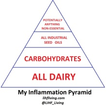 Inflammation Pyramid